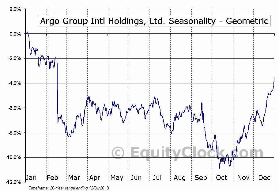 Argo Group Intl Holdings, Ltd. (NYSE:ARGO) Seasonality