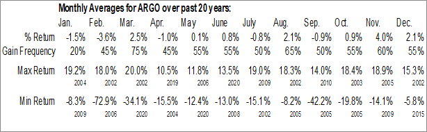 Monthly Seasonal Argo Group Intl Holdings, Ltd. (NYSE:ARGO)