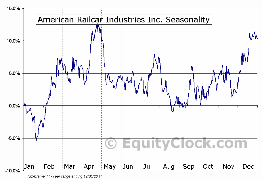 American Railcar Industries, Inc. (ARII) Seasonal Chart