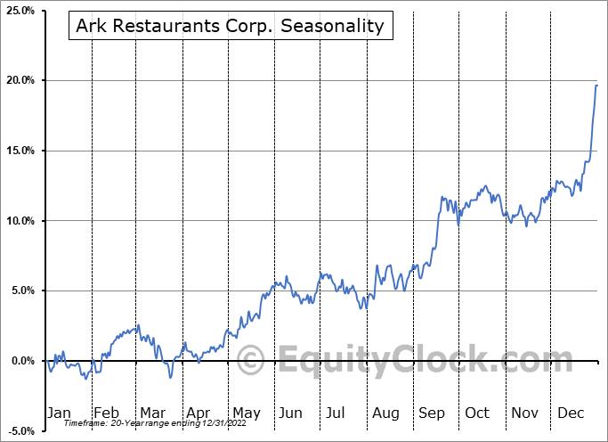 Ark Restaurants Corp. Seasonal Chart