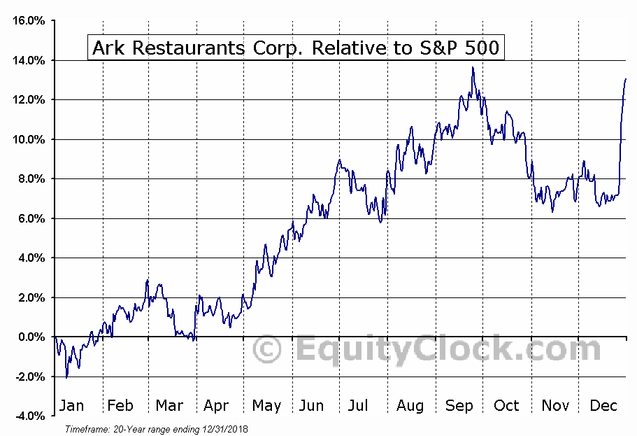 ARKR Relative to the S&P 500