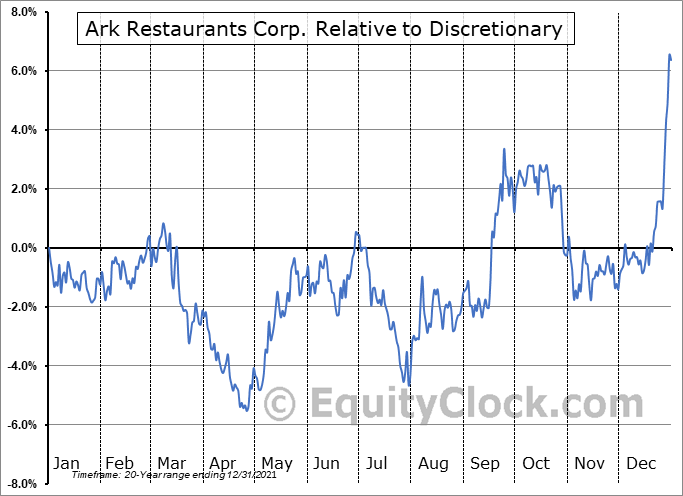 ARKR Relative to the Sector
