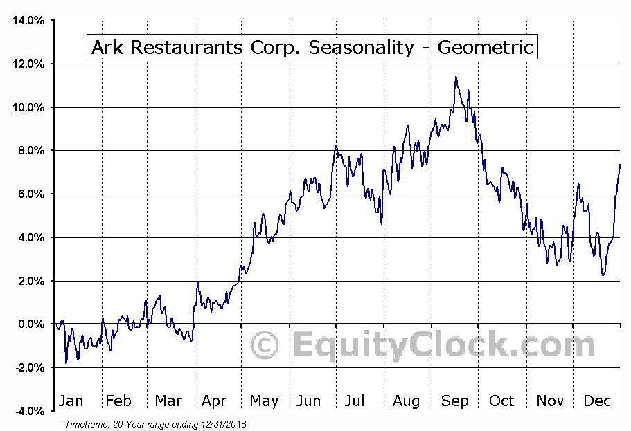 Ark Restaurants Corp. (NASD:ARKR) Seasonality