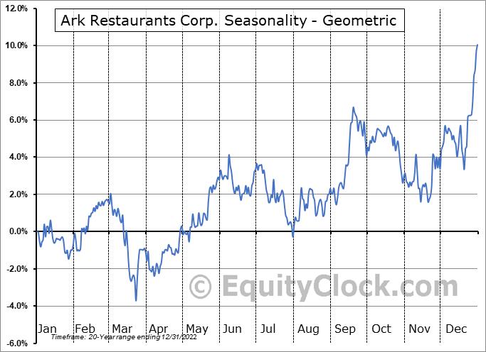 Ark Restaurants Corp. (NASD:ARKR) Seasonality