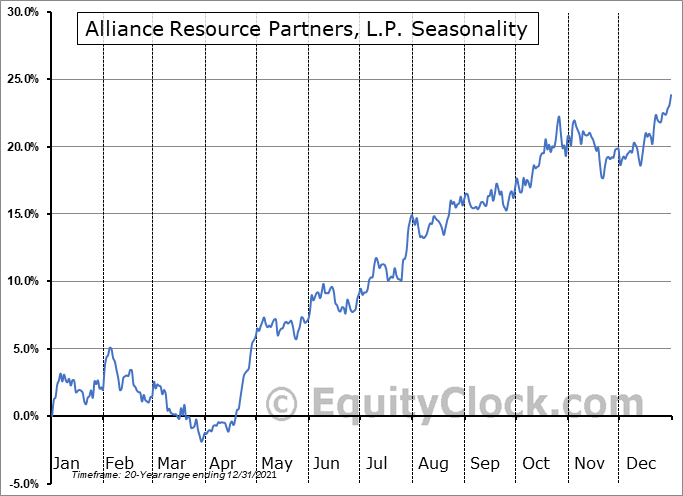 Alliance Resource Partners, L.P. Seasonal Chart