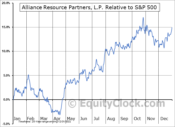 ARLP Relative to the S&P 500