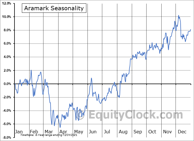 Aramark Seasonal Chart