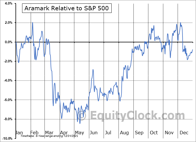 ARMK Relative to the S&P 500