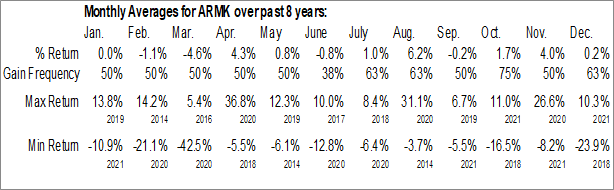 Monthly Seasonal Aramark (NYSE:ARMK)