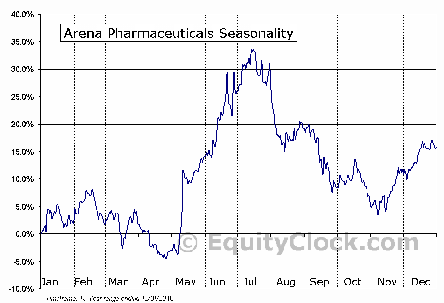 Arena Pharmaceuticals, Inc. (ARNA) Seasonal Chart