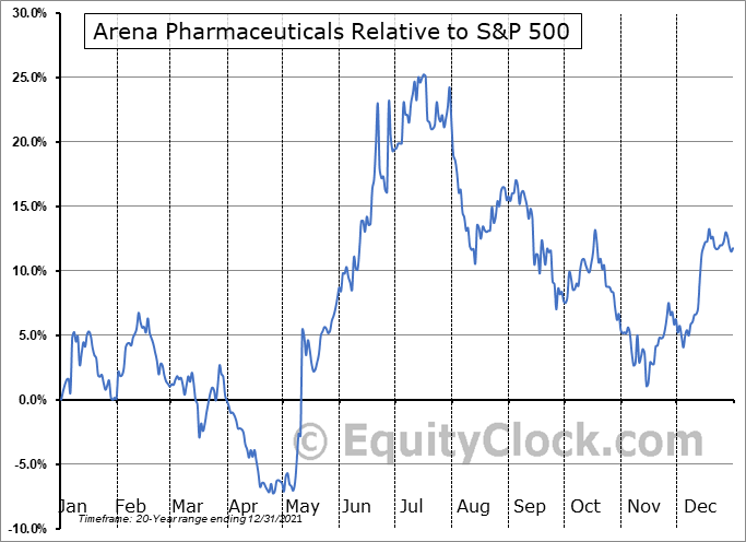 ARNA Relative to the S&P 500