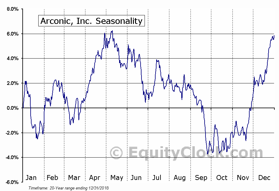Arconic Inc. Seasonal Chart