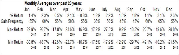 Monthly Seasonal Arconic, Inc. (NYSE:ARNC)