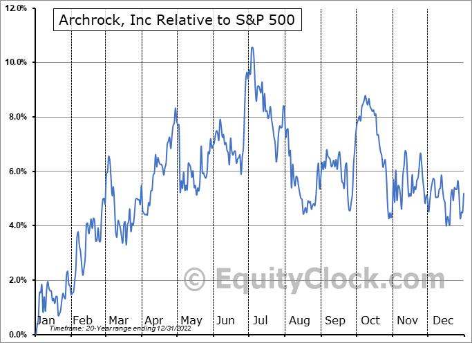 AROC Relative to the S&P 500
