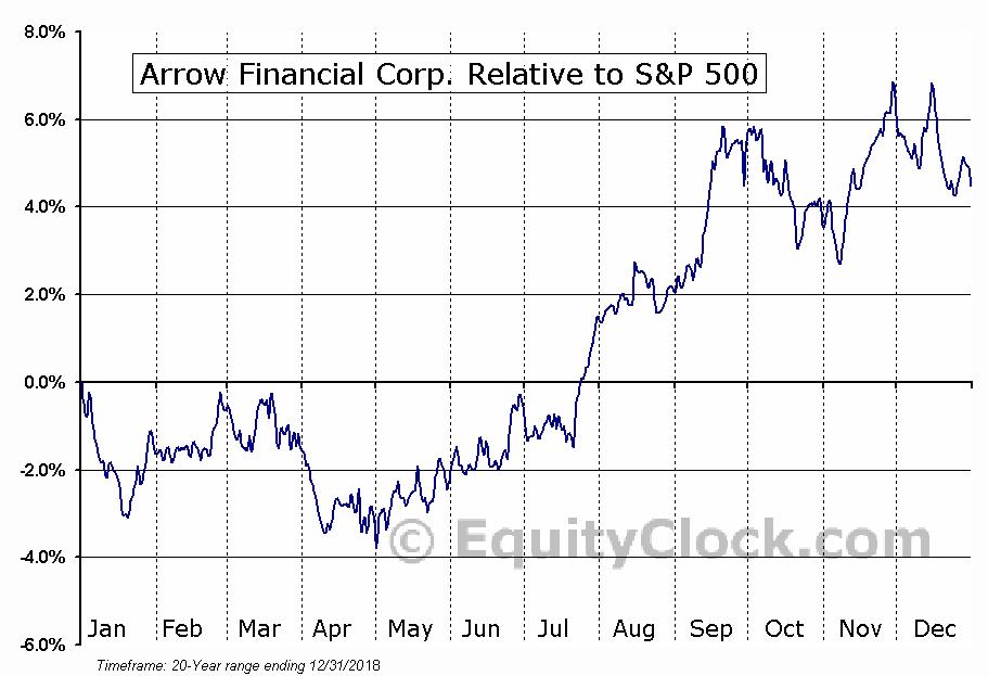 AROW Relative to the S&P 500