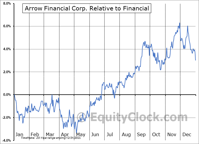 AROW Relative to the Sector