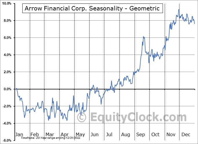 Arrow Financial Corp. (NASD:AROW) Seasonality