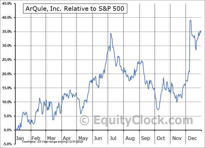 ARQL Relative to the S&P 500