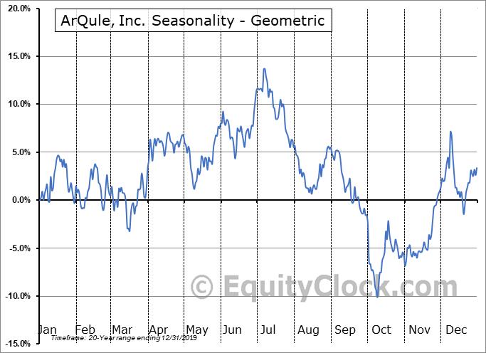 ArQule, Inc. (NASD:ARQL) Seasonality