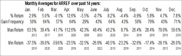 Monthly Seasonal Amerigo Resources Ltd. (OTCMKT:ARREF)