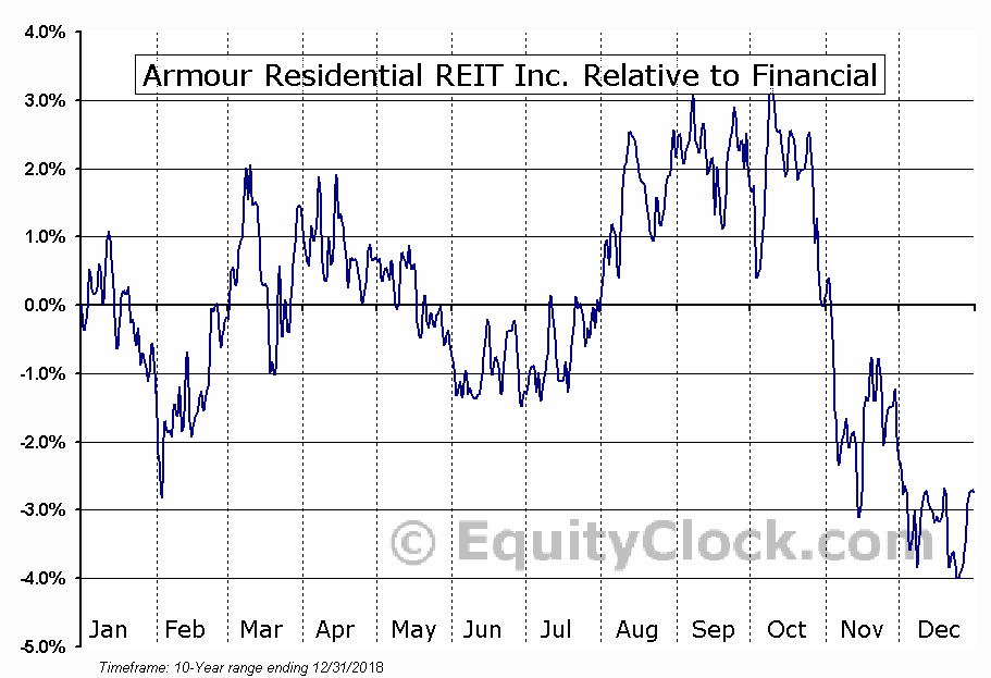 ARR Relative to the Sector