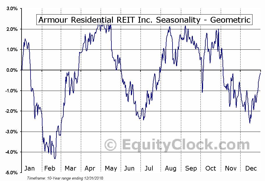 Armour Residential REIT Inc. (NYSE:ARR) Seasonality