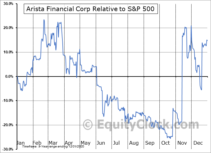 ARST Relative to the S&P 500