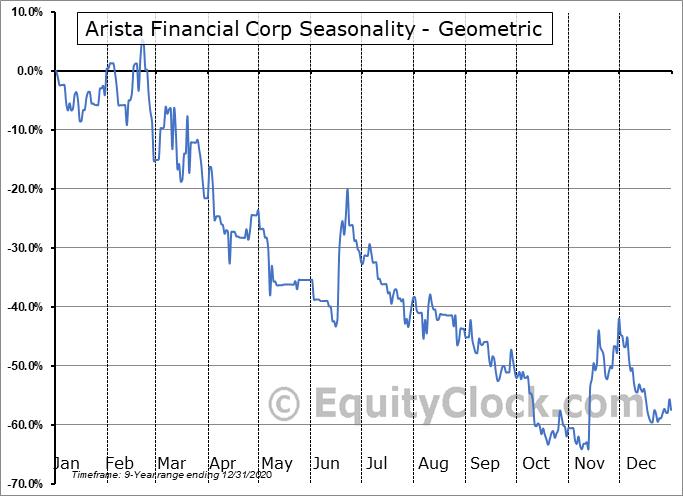 Arista Financial Corp (OTCMKT:ARST) Seasonality