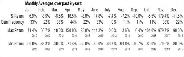 Monthly Seasonal Arista Financial Corp (OTCMKT:ARST)