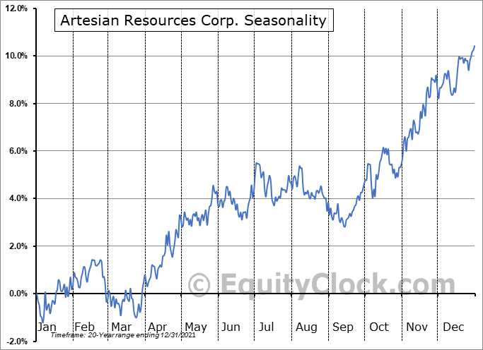 Artesian Resources Corp. (NASD:ARTNA) Seasonality