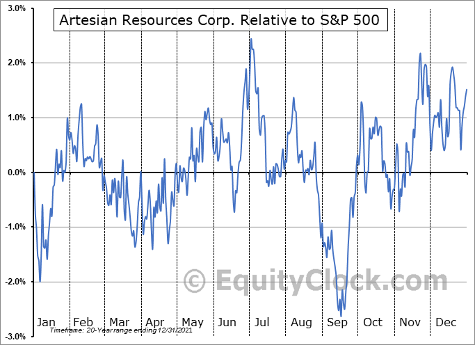 ARTNA Relative to the S&P 500