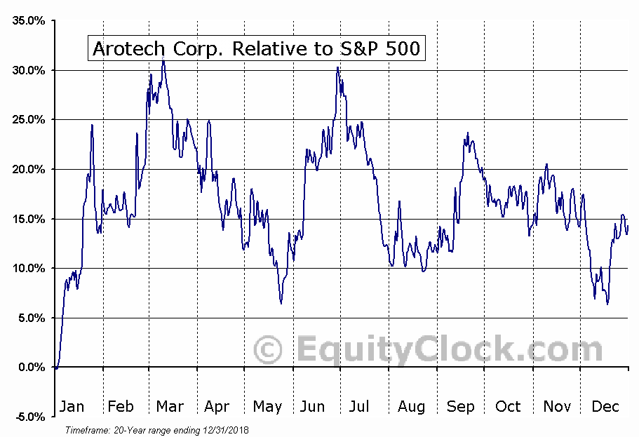 ARTX Relative to the S&P 500