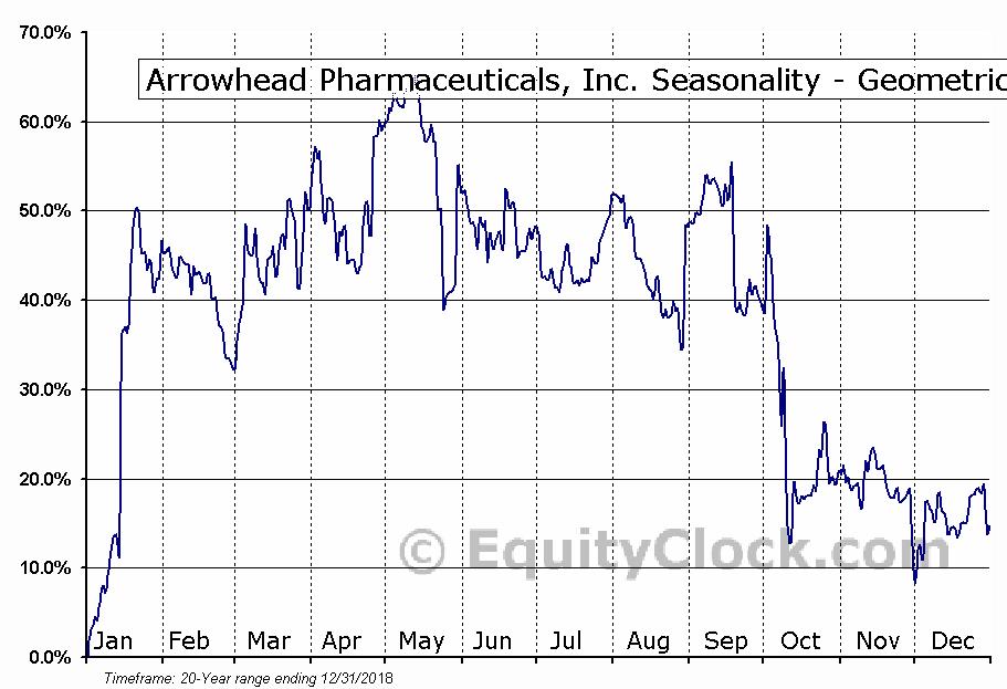 Arrowhead Pharmaceuticals, Inc. (NASD:ARWR) Seasonality