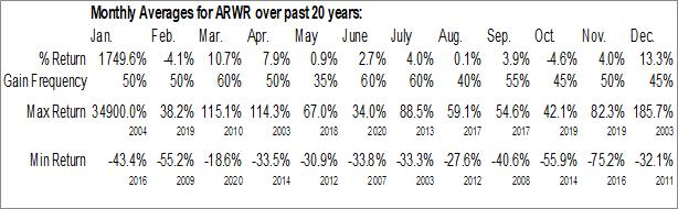 Monthly Seasonal Arrowhead Pharmaceuticals, Inc. (NASD:ARWR)
