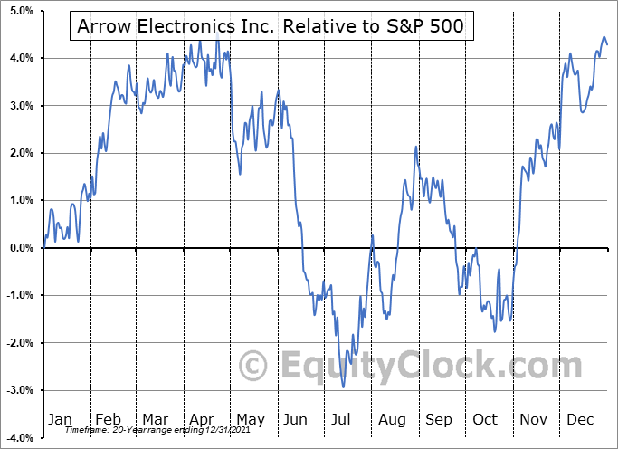 ARW Relative to the S&P 500