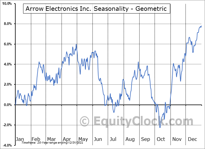 Arrow Electronics Inc. (NYSE:ARW) Seasonality