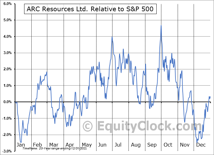 ARX.TO Relative to the S&P 500