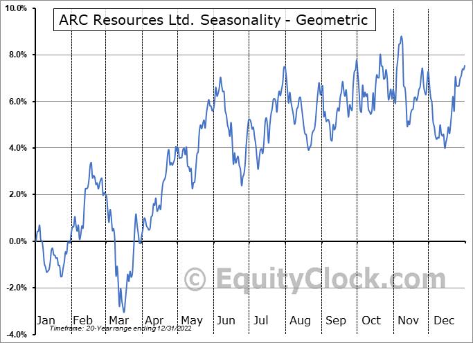 ARC Resources Ltd. (TSE:ARX.TO) Seasonality