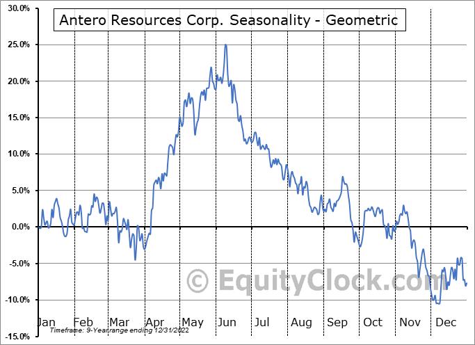 Antero Resources Corp. (NYSE:AR) Seasonality