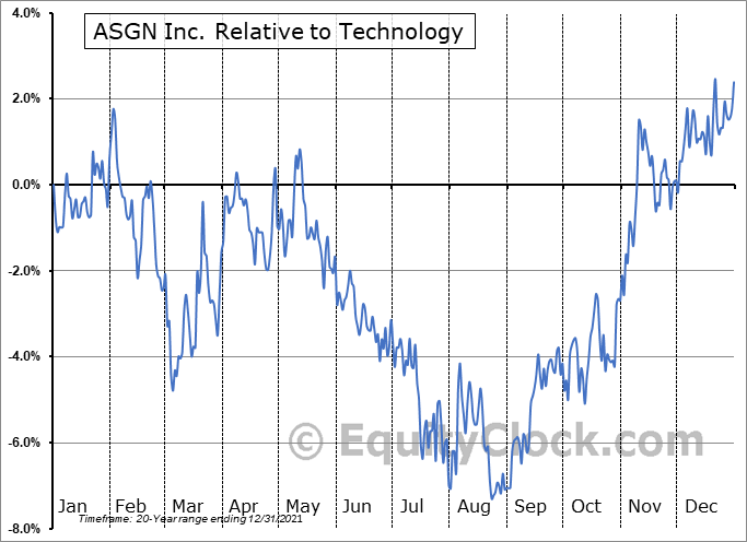 ASGN Relative to the Sector