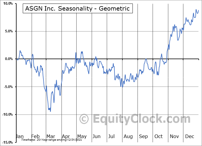 ASGN Inc. (NYSE:ASGN) Seasonality