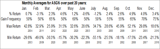 Monthly Seasonal ASGN Inc. (NYSE:ASGN)