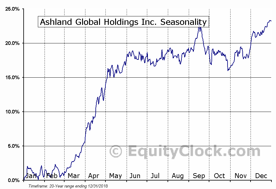 Ashland Global Holdings Inc. (ASH) Seasonal Chart