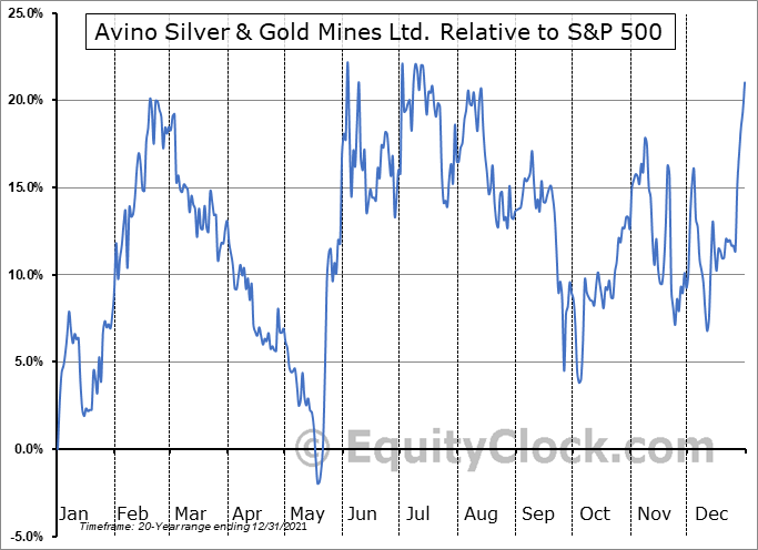 ASM.TO Relative to the S&P 500