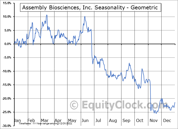 Assembly Biosciences, Inc. (NASD:ASMB) Seasonality