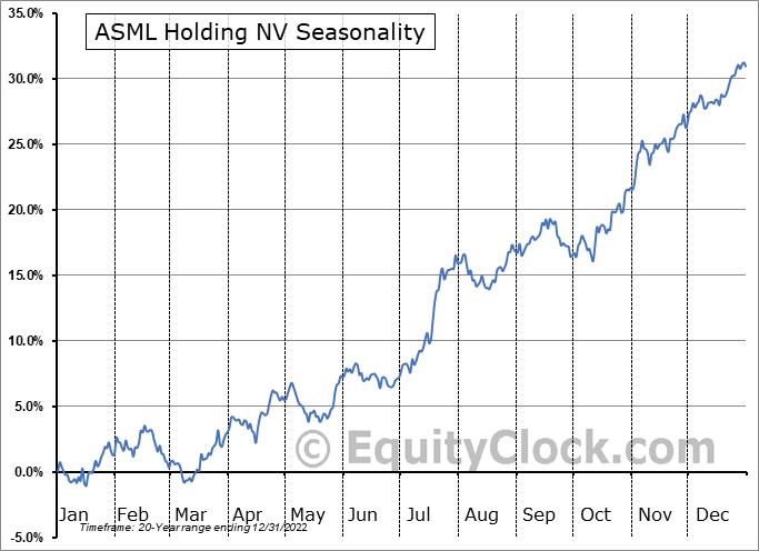 ASML Holding N.V. Seasonal Chart