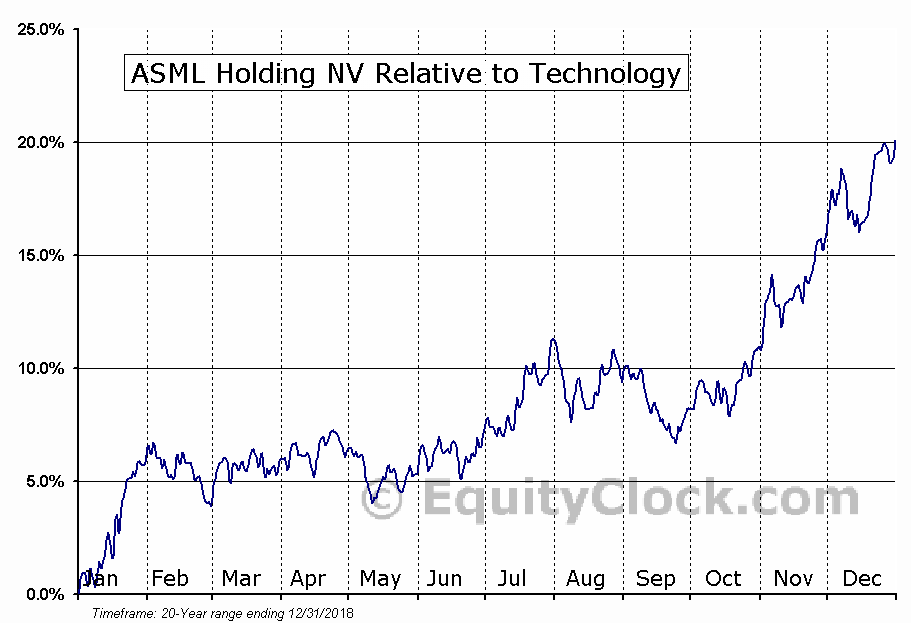 ASML Relative to the Sector