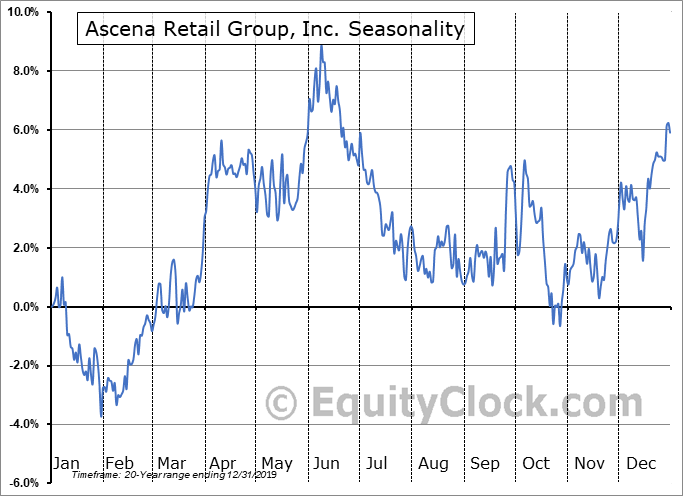 Ascena Retail Group, Inc. (NASD:ASNA) Seasonality