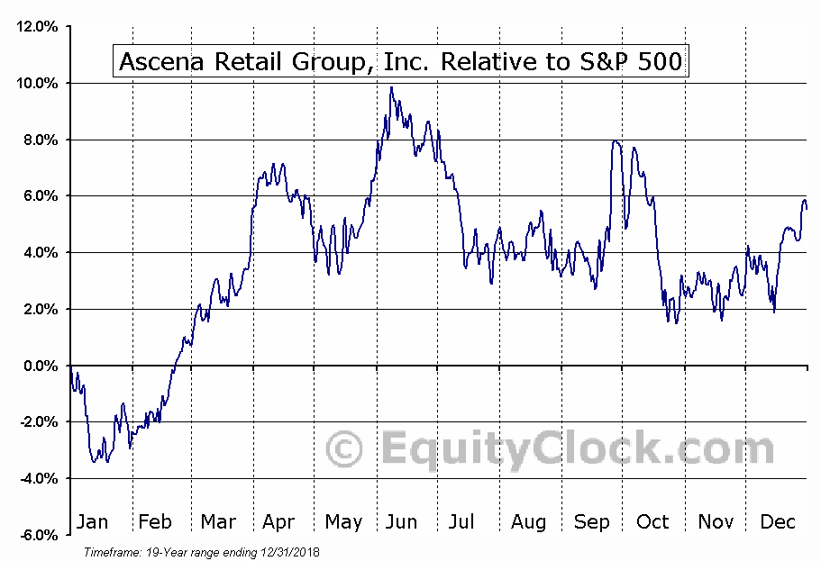 ASNA Relative to the S&P 500