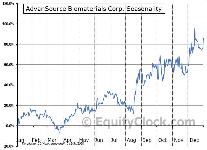 AdvanSource Biomaterials Corp. (OTCMKT:ASNB) Seasonality